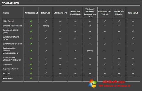 Снимка на екрана WiNToBootic за Windows 10